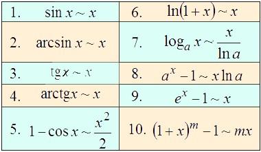 Таблица эквивалентных бесконечно малых