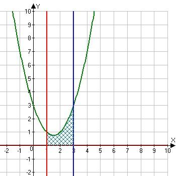 площадь фигуры ограниченной линиями y=x^2-3x+3, y =0,x=1,x=3